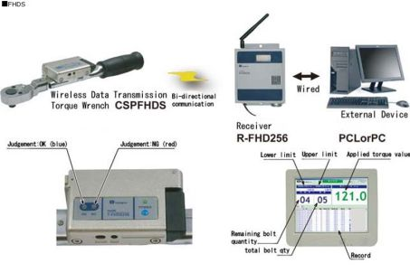 Tightened Data Management System (FHDS) 3